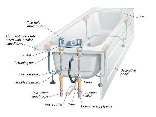 Superieur The Anatomy Of A Bathtub And How To Install A Replacement | DIY Bathroom  Ideas   Vanities, Cabinets, Mirrors U0026 More | DIY