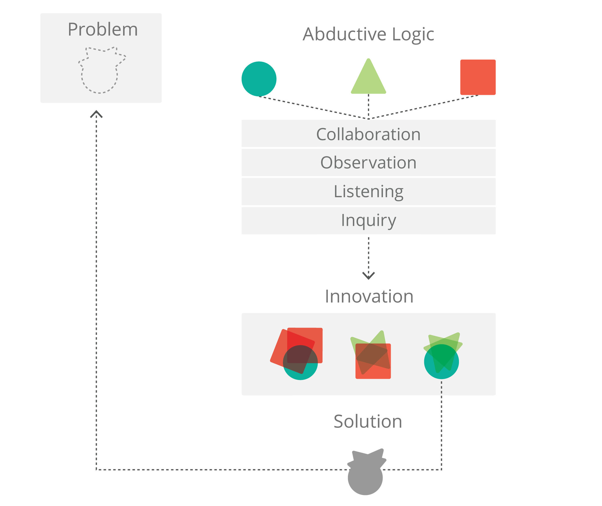 How design thinking uses expansive (abductive) logic. The