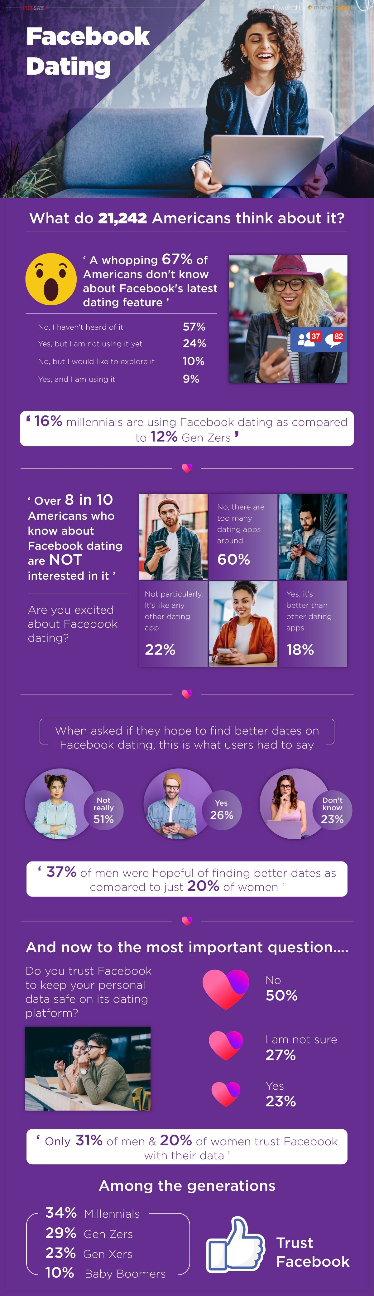 Half of Americans Don't Trust Facebook To Protect Their Dating Data: Survey