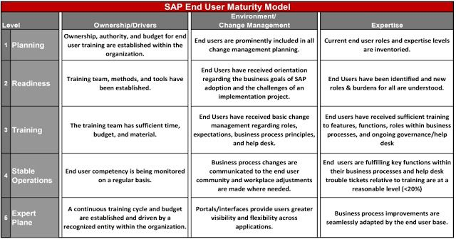 Change Management Roadmap in SAP projects Change Management - best of business blueprint sap co