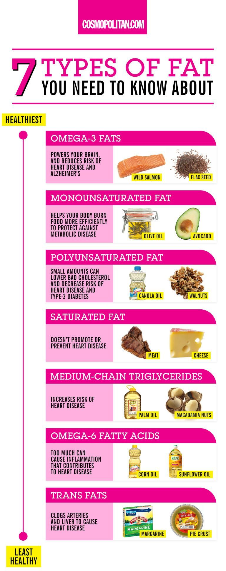 everything you need to know about healthy and unhealthy fats: boost