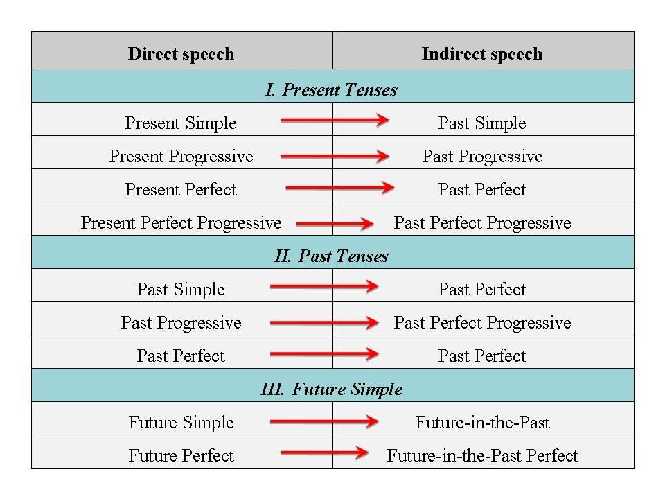 sequence of tenses in english grammar pdf