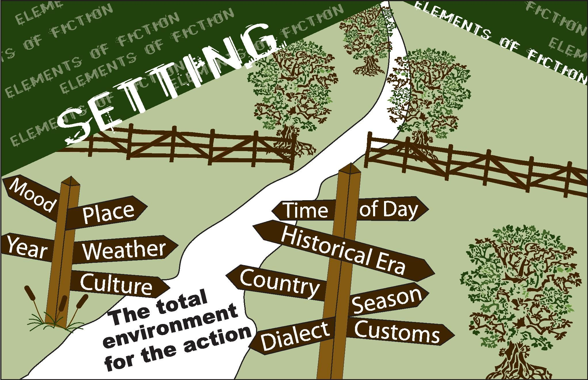 Setting In Literature Setting Poster