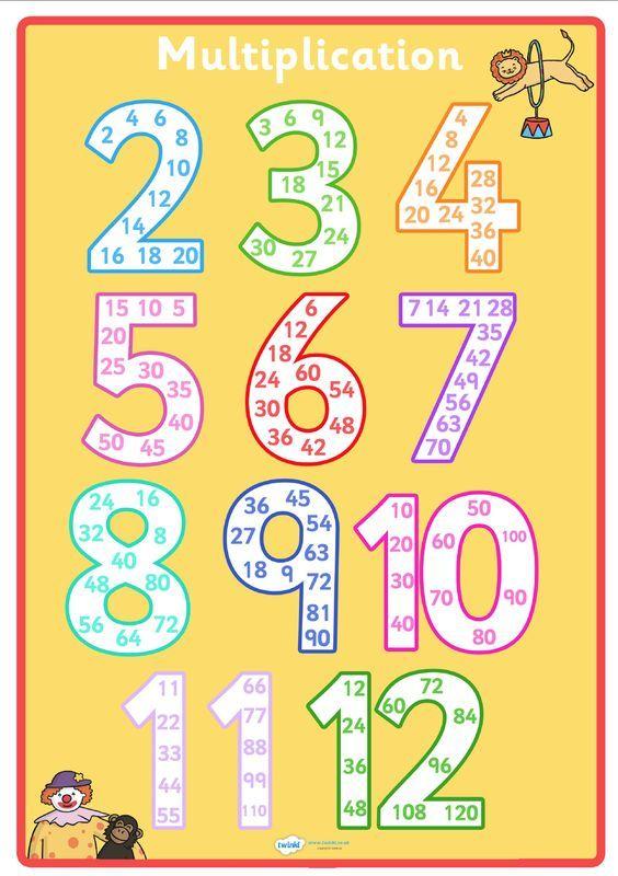 pin von michaela oberreiter auf mathe 2 klasse multiplikation mathematik und schule. Black Bedroom Furniture Sets. Home Design Ideas