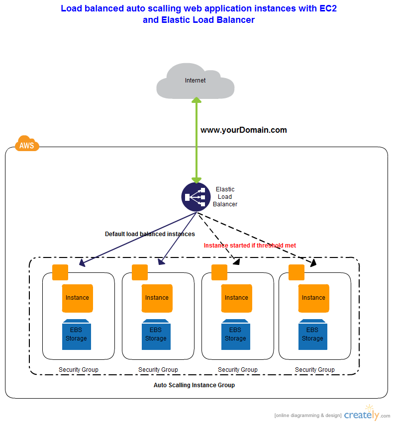 Pin by Harvey Bullock on AWS in 2019 | Aws architecture diagram