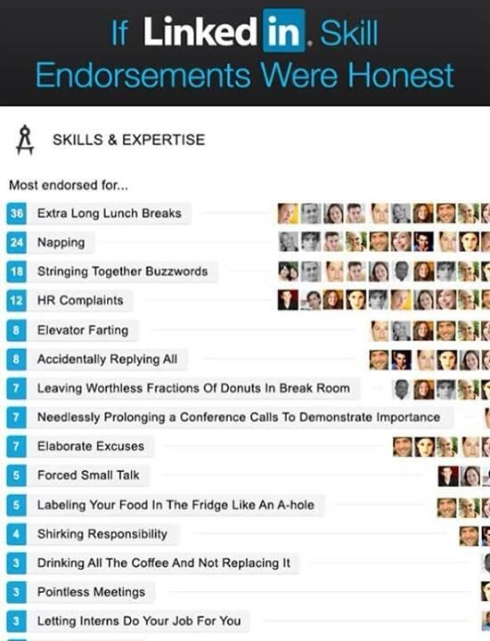 What is LinkedIn skill endorsements were honest? Marketing - 10 minute resume