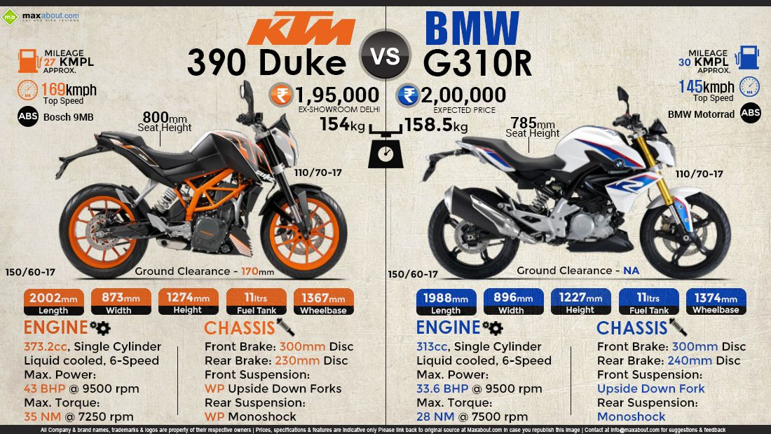 Quick Comparison Tvs Bmw G310r Vs Ktm 390 Duke Ktm Ktm Duke Bmw