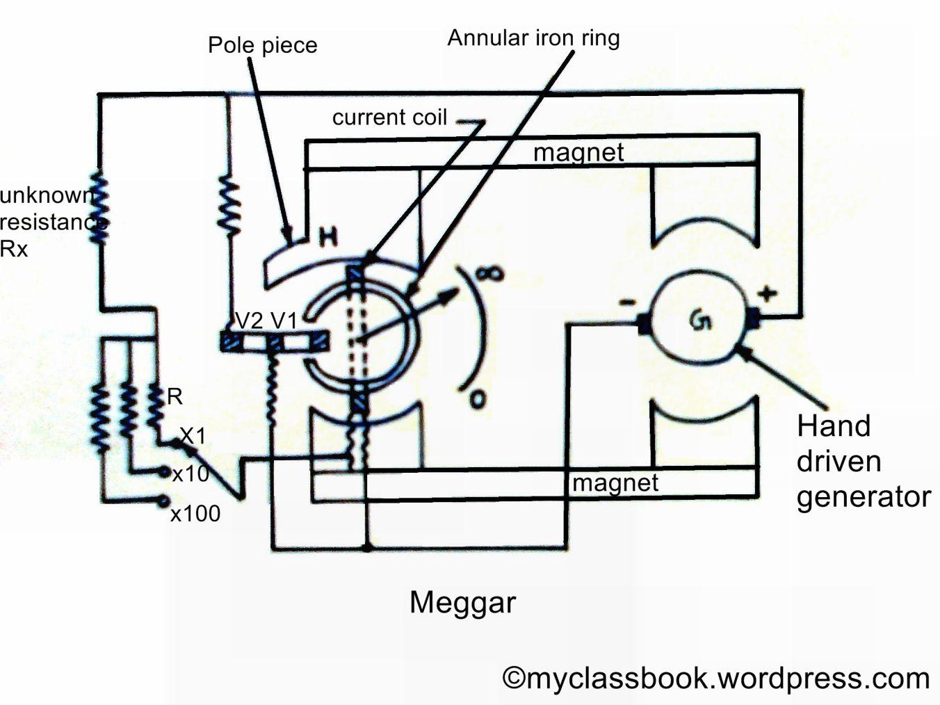 Construction And Working Principle Of Megger For Measurement Of High Resistances Myclassbook Principles Measurements Resistance