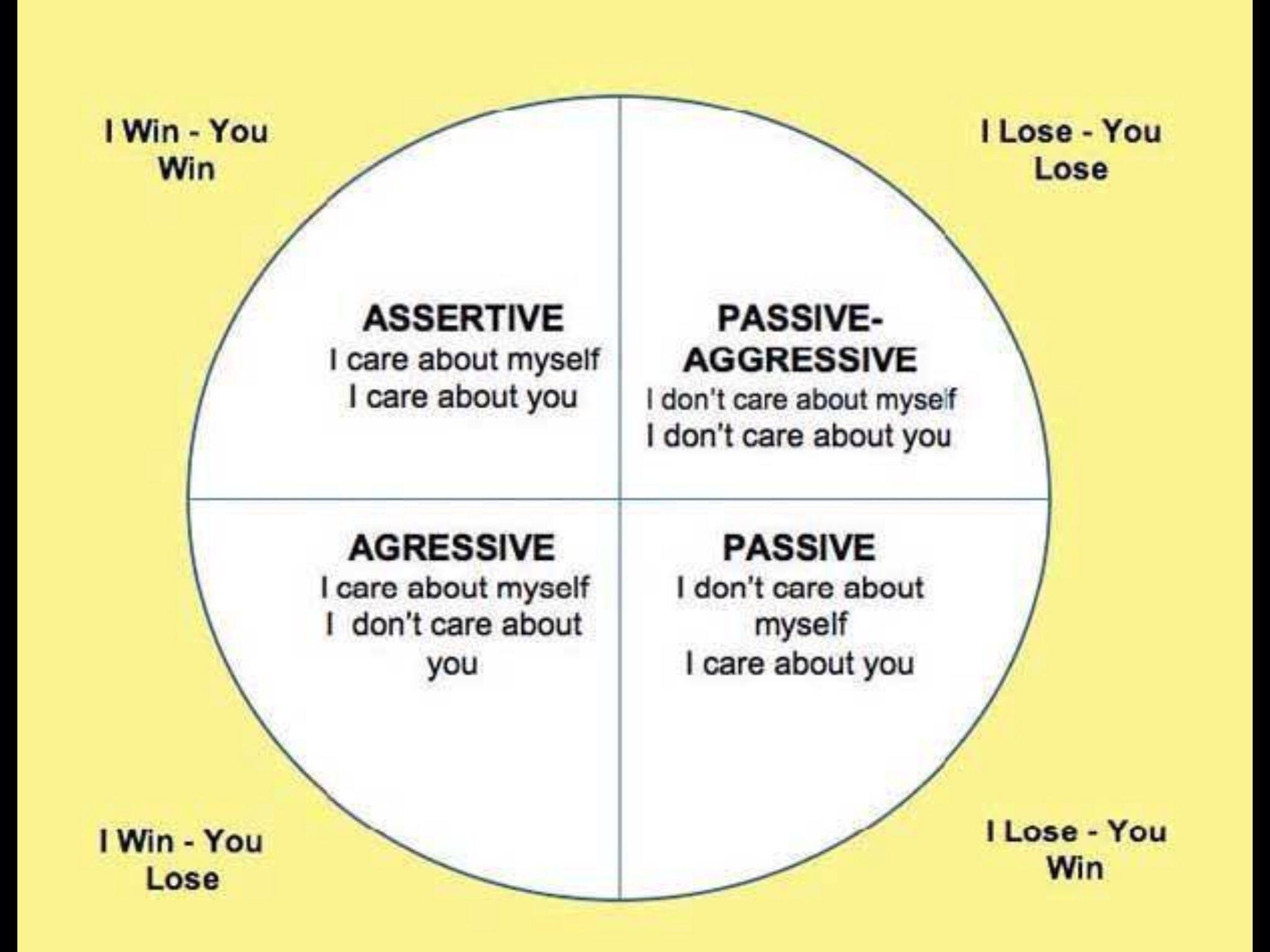 Assertive Win Win Scenario I Am Very Assertive I