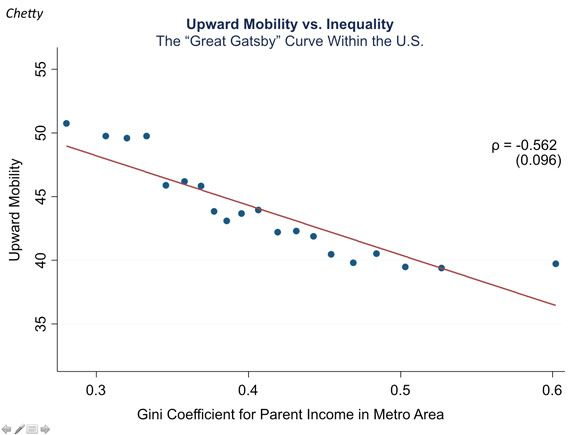 http://www.newyorker.com/online/blogs/johncassidy/2013/11/inequality-and-growth-what-do-we-know.html