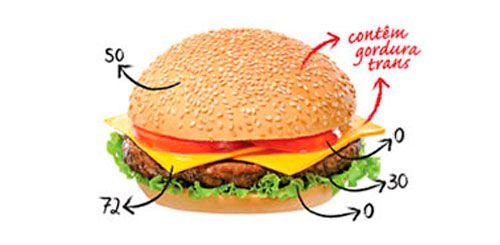 Tabela de Pontos dos Alimentos