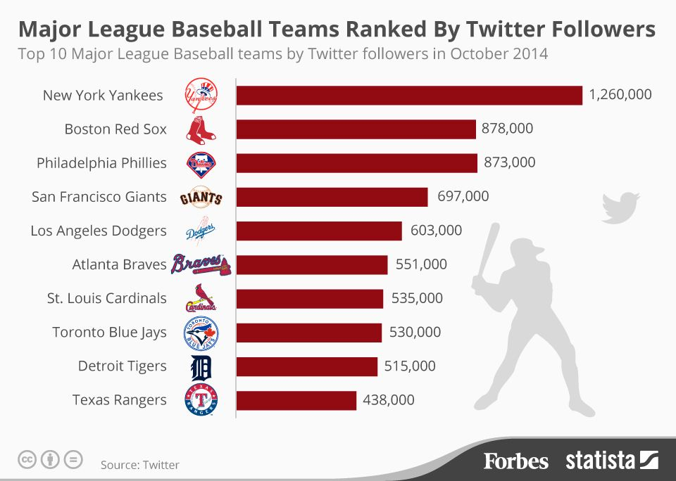 The Top Major League Baseball Teams Ranked By Twitter Followers Infographic Major League Baseball Teams Major League Baseball Baseball Team