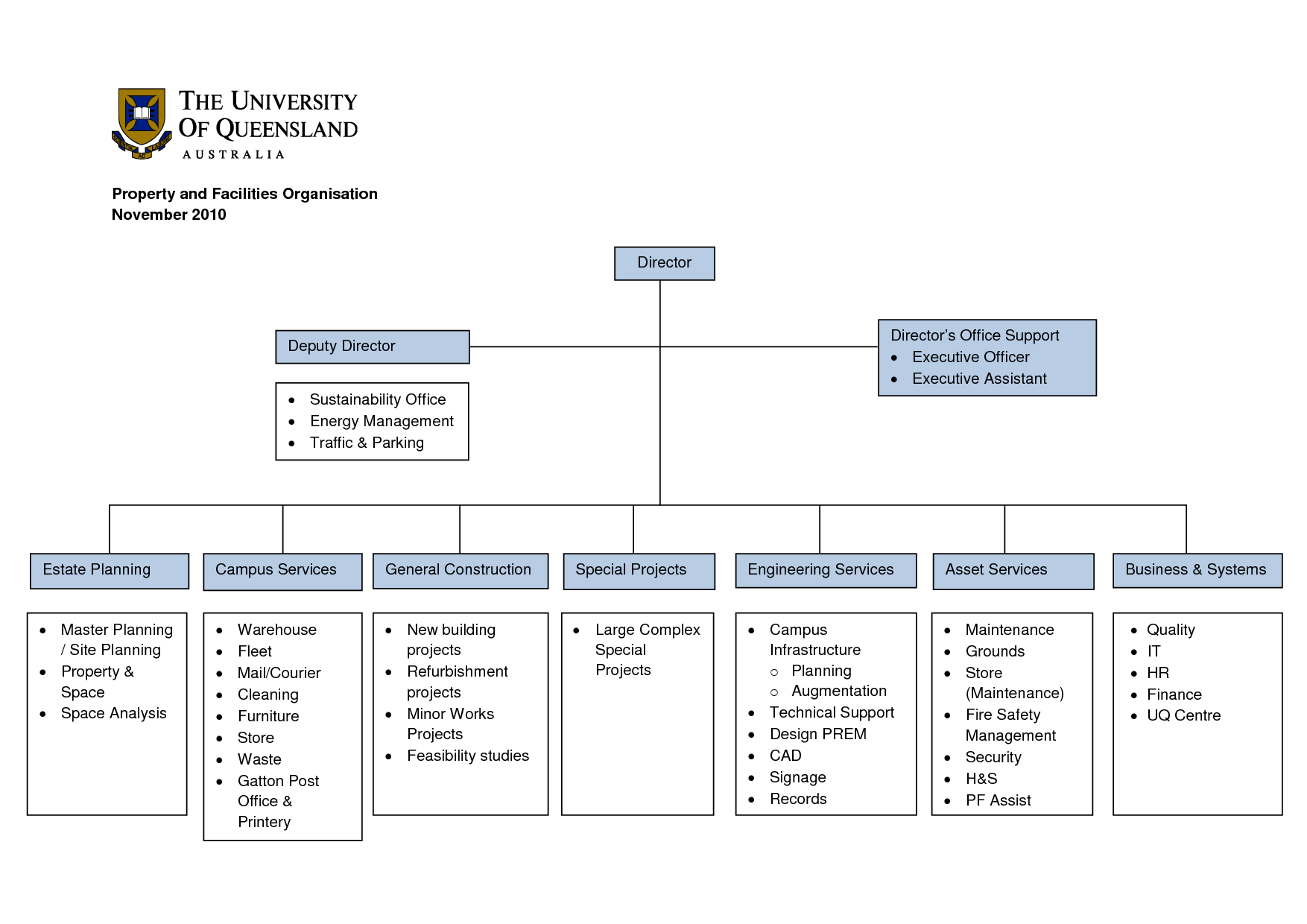 construction organizational chart template | Construction Company ...