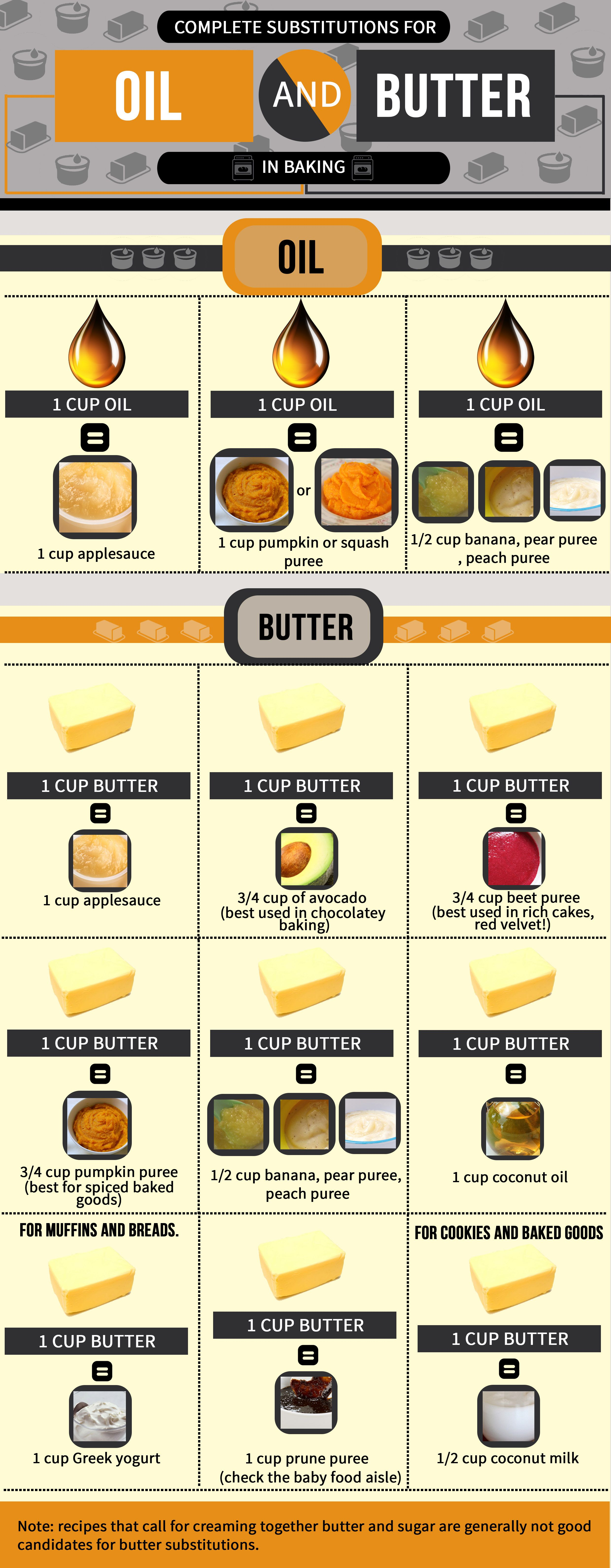Great info about baking substitutions for oil and butter