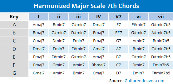 Harmonizing the Major Scale Using 7th Chords (Chart