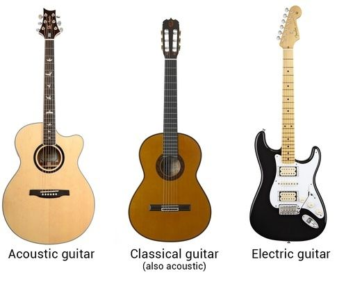 How Is An Acoustic Guitar Different From Other Types Of Guitars Types Of Guitar Guitar Acoustic Guitar