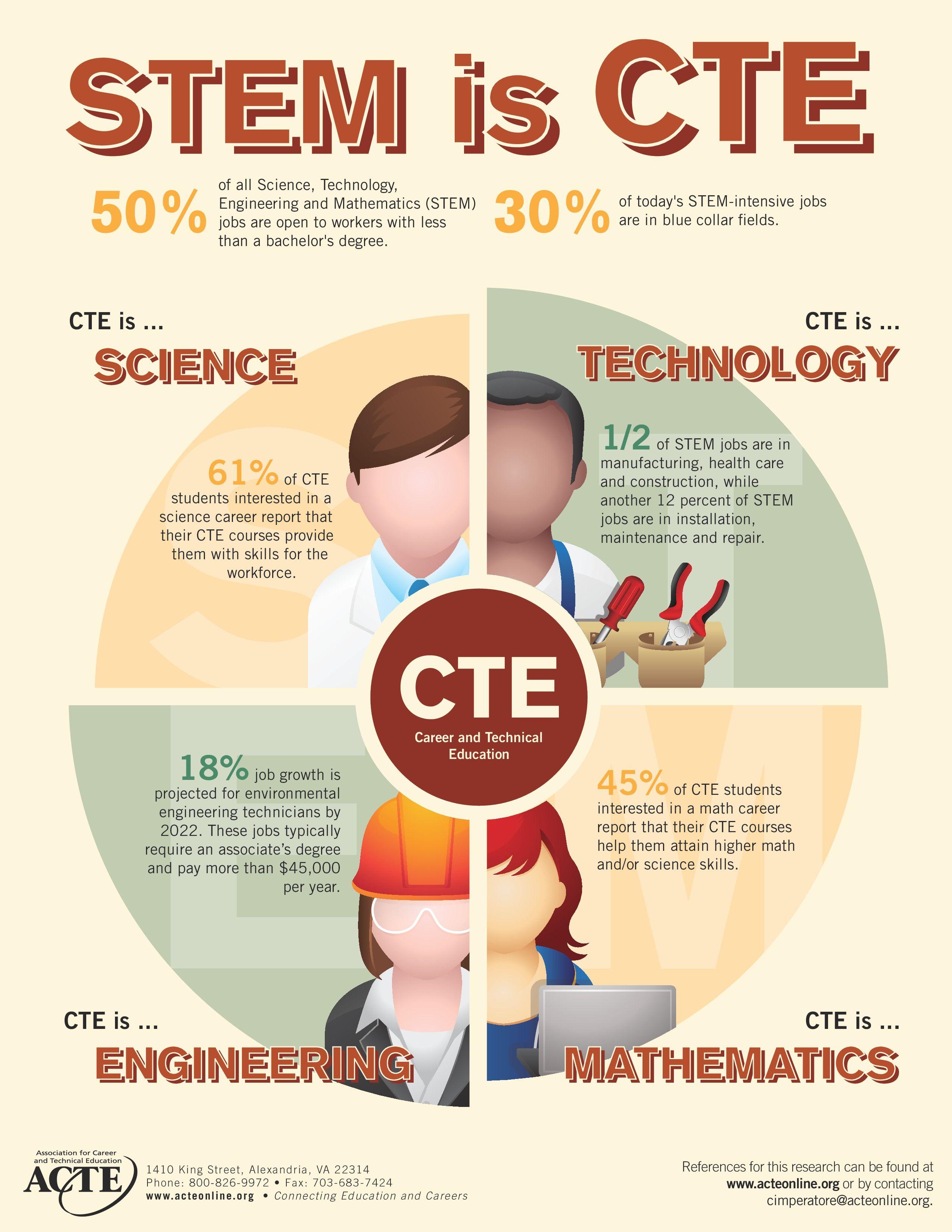 STEM is CTE Educational