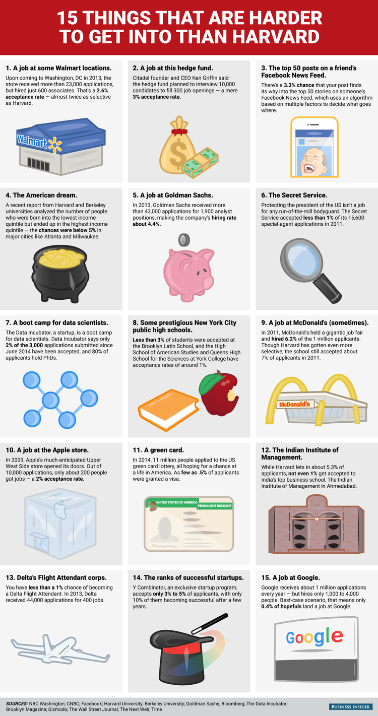 15 Things Harder To Get Into Than Harvard Harvard Best Study Tips Walmart Locations