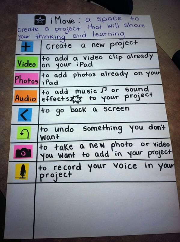 iMovie Anchor Chart | Creative Classroom | Teaching