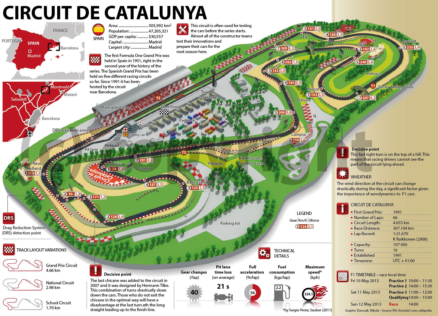 f1 circuit de catalunya spain f1 acceleration pinterest grand prix. Black Bedroom Furniture Sets. Home Design Ideas