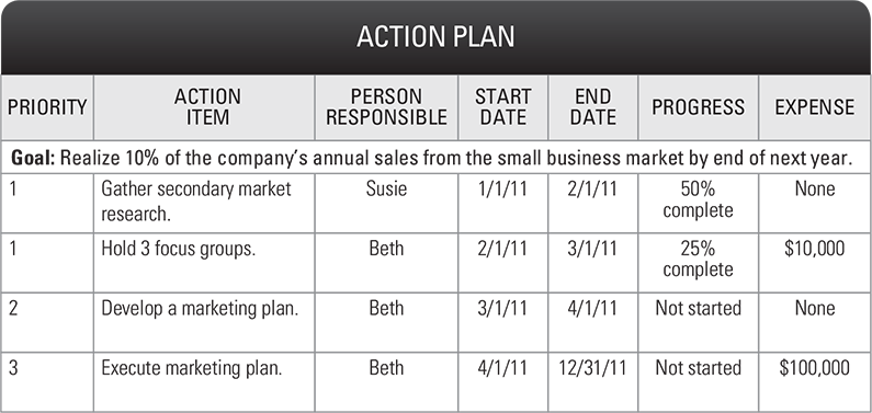How to Build Plan Priorities, Goals & KPIs | OnStrategy | Business ...