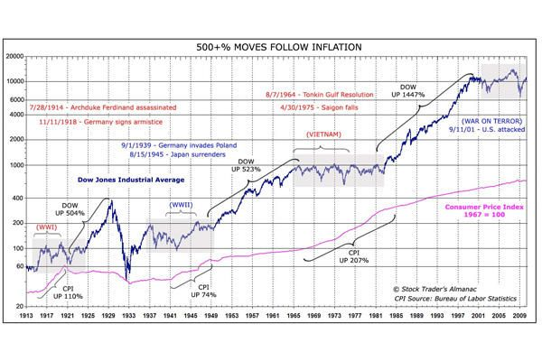 This Graph Of The Dow Jones Industrial Average From 1913 To The
