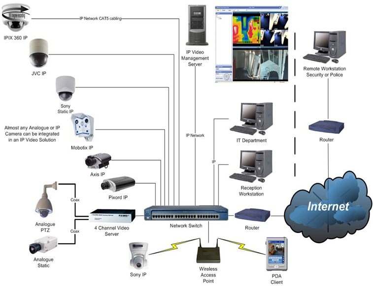 Home Security Systems Dvr
