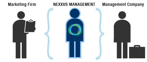 http://nexxusmanagement.com - Nexxus Management is a sales and marketing company specializing in business management, operations, sales, internet marketing and advertising in South Florida, focused on helping clients achieve sales, success and accelerate revenues.