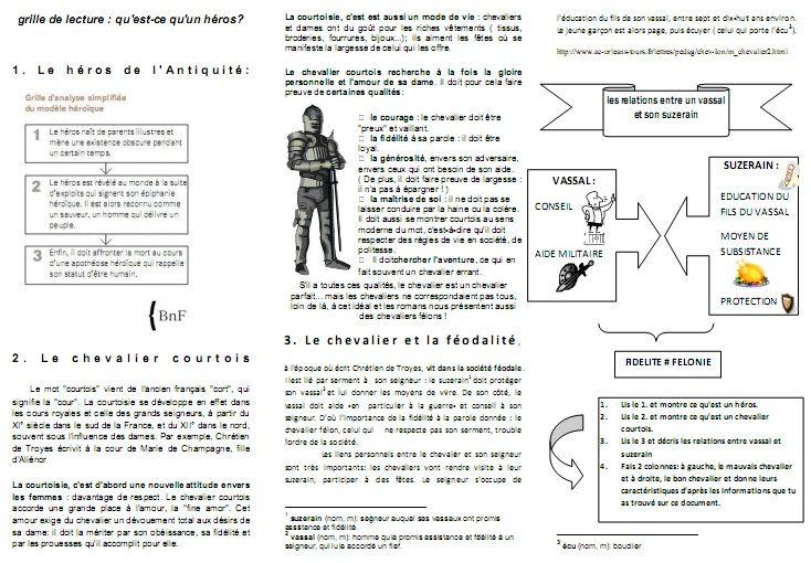 Faites Votre Autoportrait Moral Et Physique Google Search French Teacher Education Teacher