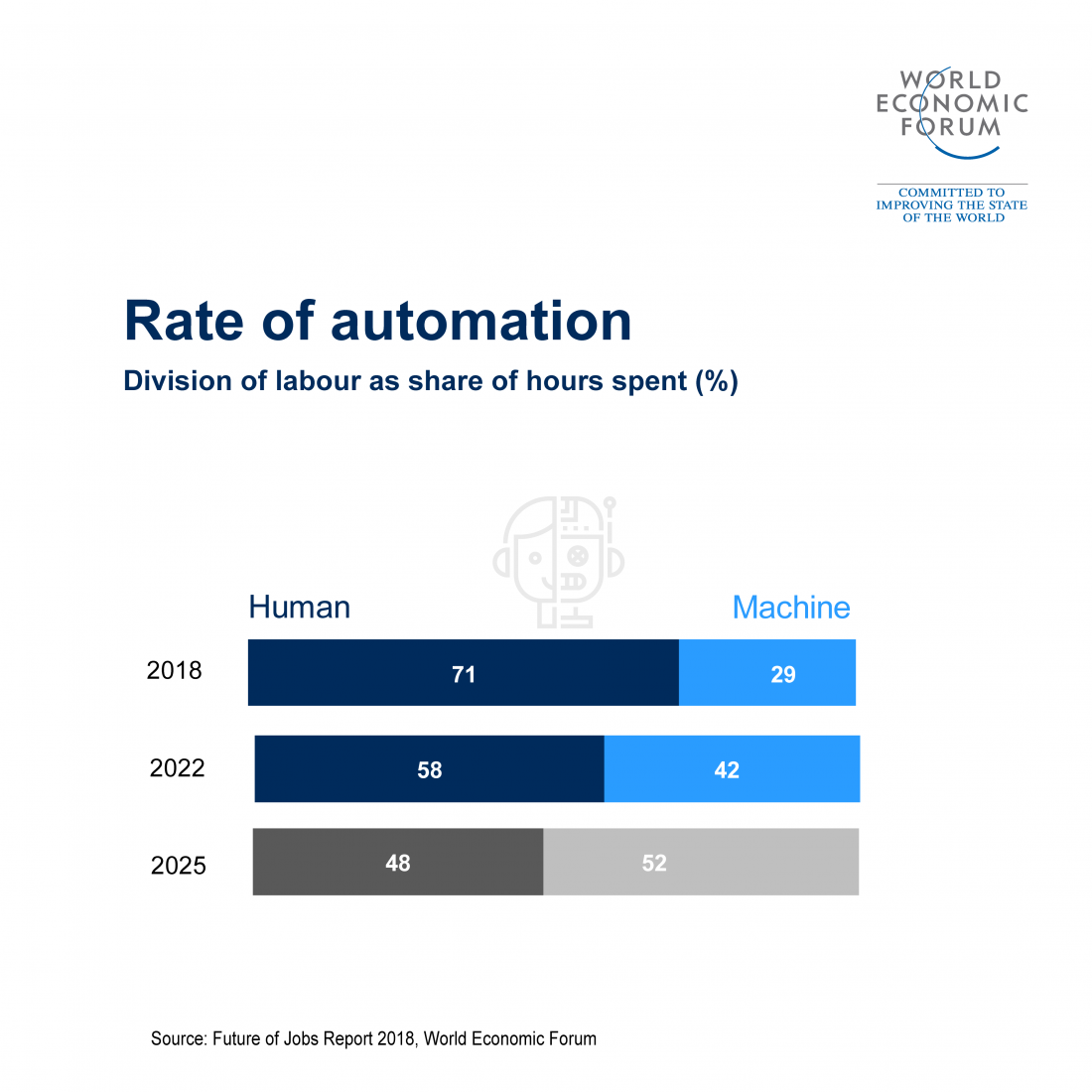 Mikequindazzi Nearly 50 Of Companies Expect That Automation Will Lead To A Reduction Of The Full Time Work Job Automation World Economic Forum Automation