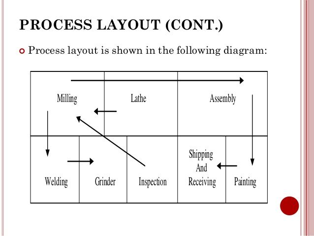 Image Result For Process Layout Diagram Diagram Layout Process