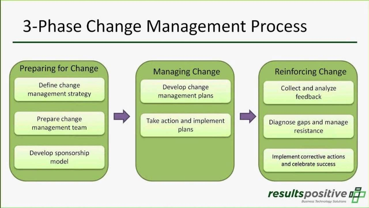 Organizational Change Management And The Pmo  Change Management