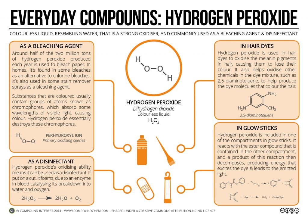 Hydrogen Peroxide Hair Dye, Glow Sticks & Rocket Fuels