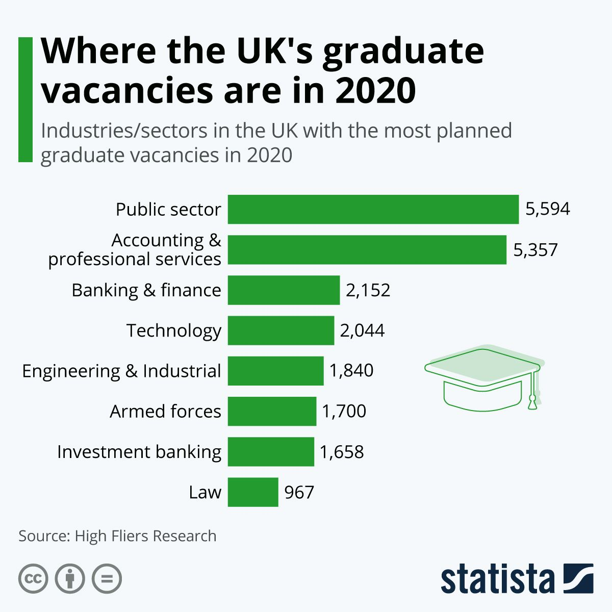 Infographic Where the UK's graduate vacancies are in 2020