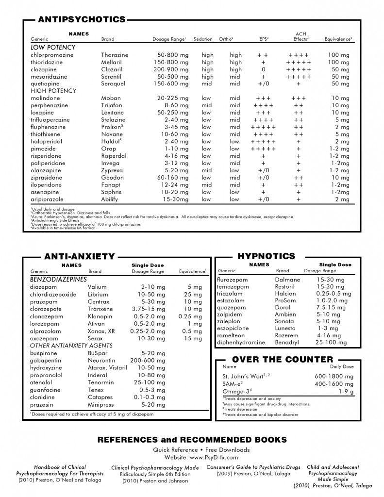 Quick Reference Medication Chart (2 of 2)