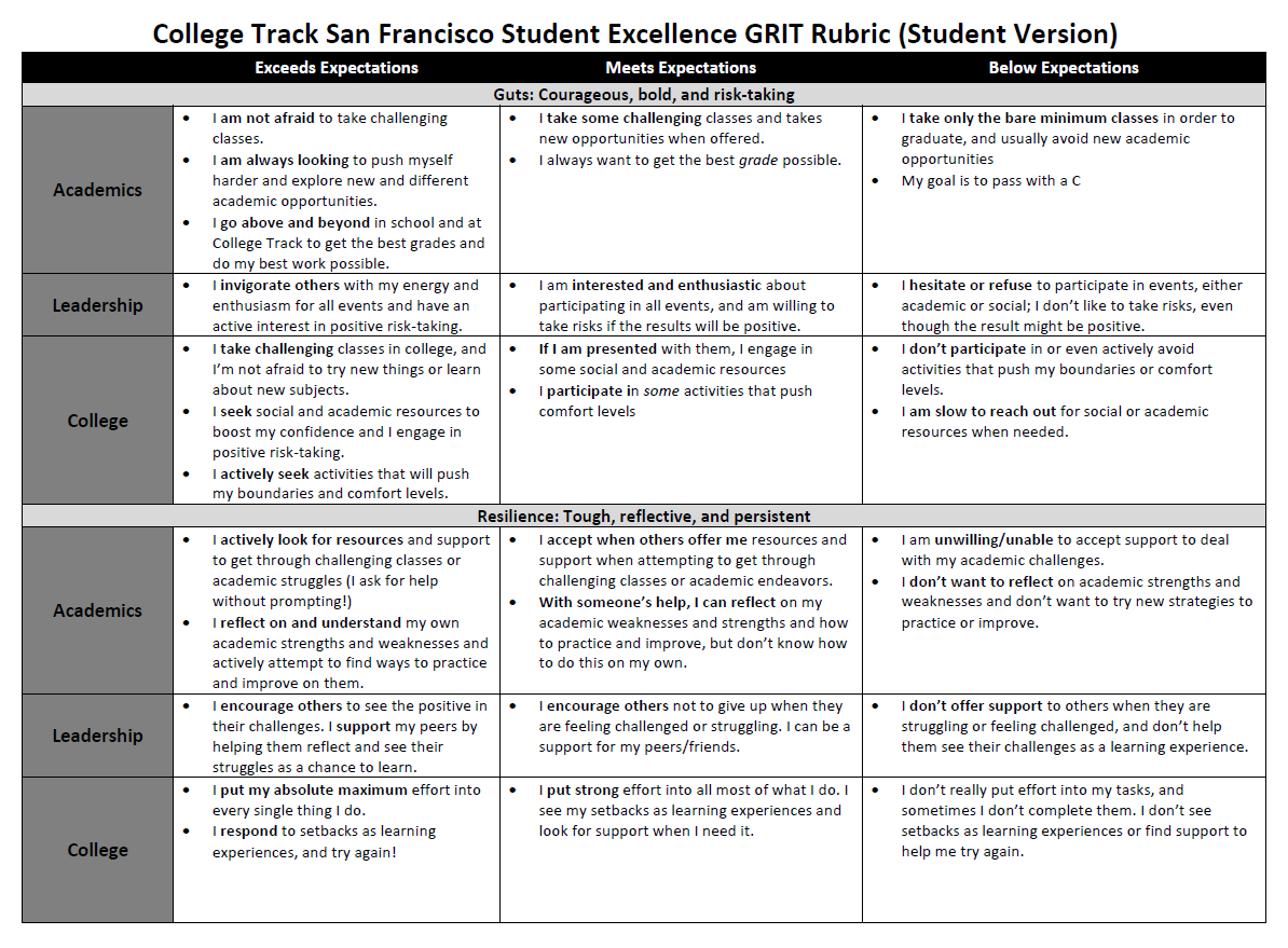 Measuring The Immeasurable Grit In Education