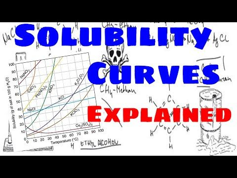 Youtube Teaching Chemistry Chemistry Experiments Solubility