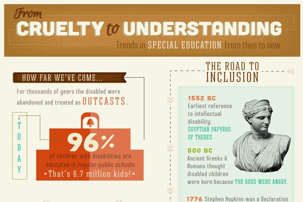 Infographic Trends In Special Education >> From Cruelty To Understanding Trends In Special Education