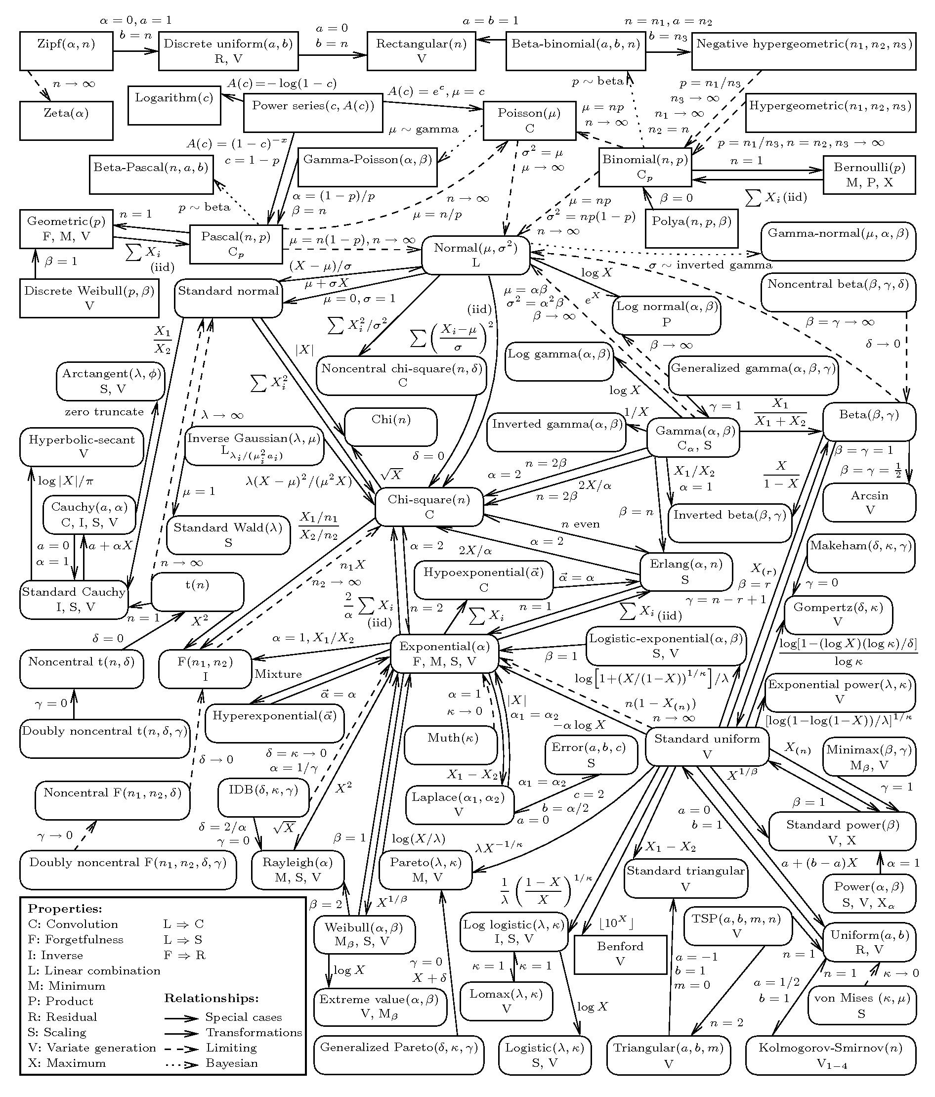 Interactive Univariate Distribution Relationship Chart