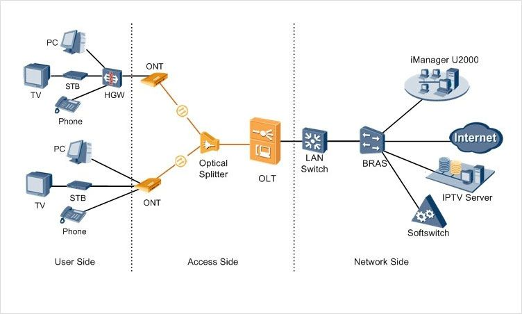 Ftth Networking Using Pon Upstream Transmission Gpon And P2p