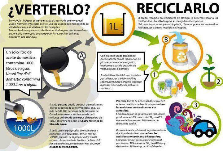 #Reutilización #Reciclaje #Aceite #Ecologismo