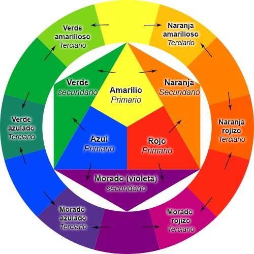 Circulo Cromatico Teoria Del Color Rueda De Colores Clases De Pintura Al Oleo