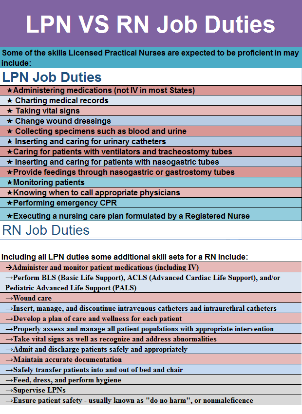 Registered Nurse And Licensed Practical Nurse Lpn Job Duties Can