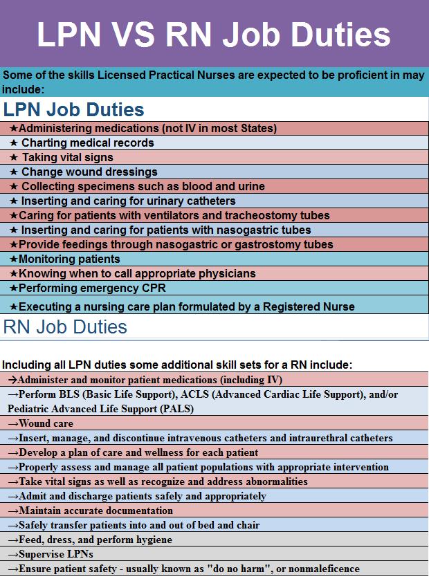 Registered Nurse And Licensed Practical Nurse Lpn Job