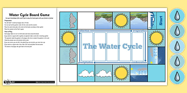 Water Cycle Game Water cycle game, Water cycle, Cycle