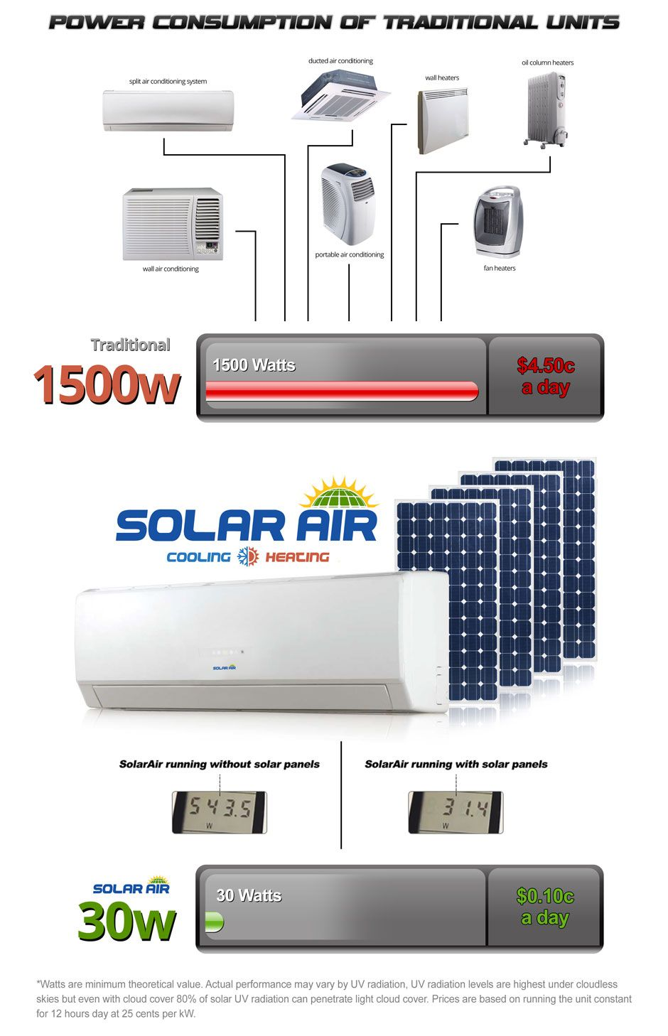 compare solar air conditioning Solar air conditioner, Rv