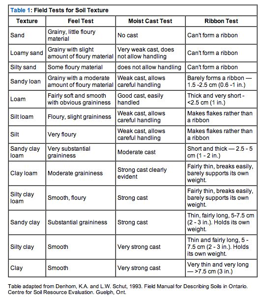 Where Was This Chart When I Needed Further Soil Descriptions