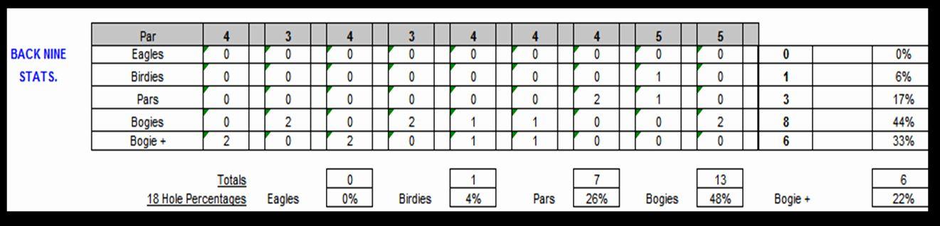 Golf Scorecard Template Lovely Excel Spreadsheets Help