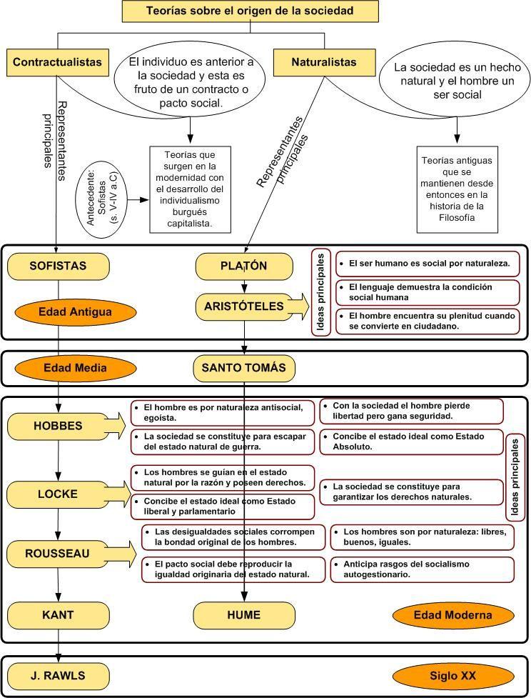 Filosofia I Apuntes Tema 1 Mito Filosofia Teorias Del Aprendizaje Sociologia