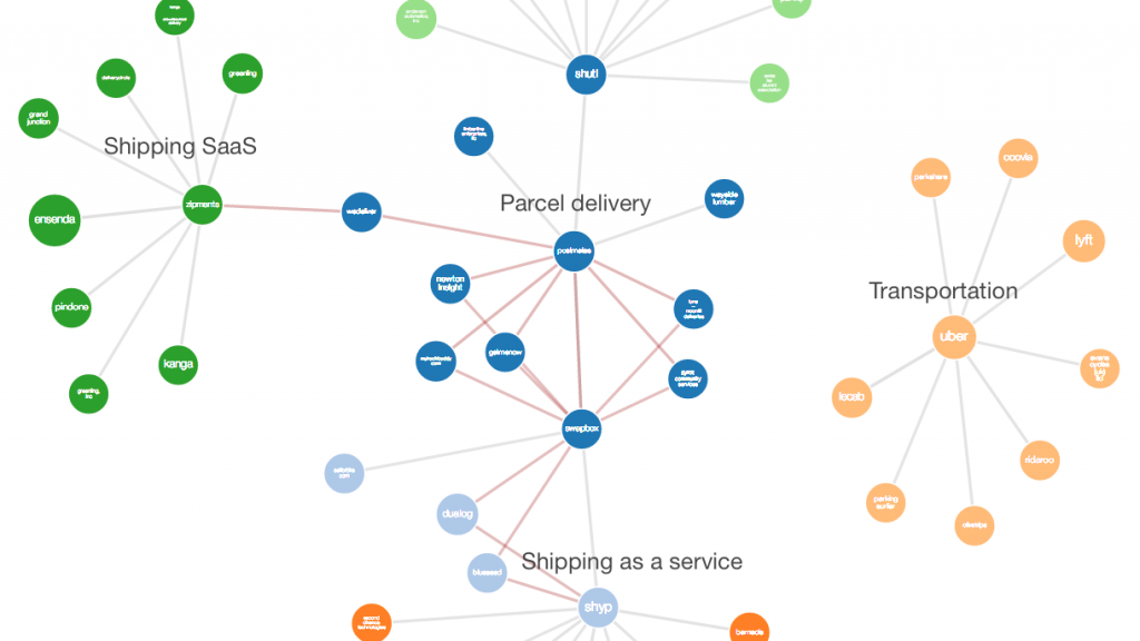 Last Mile Logistics Map #startups #iot | Business | Misc